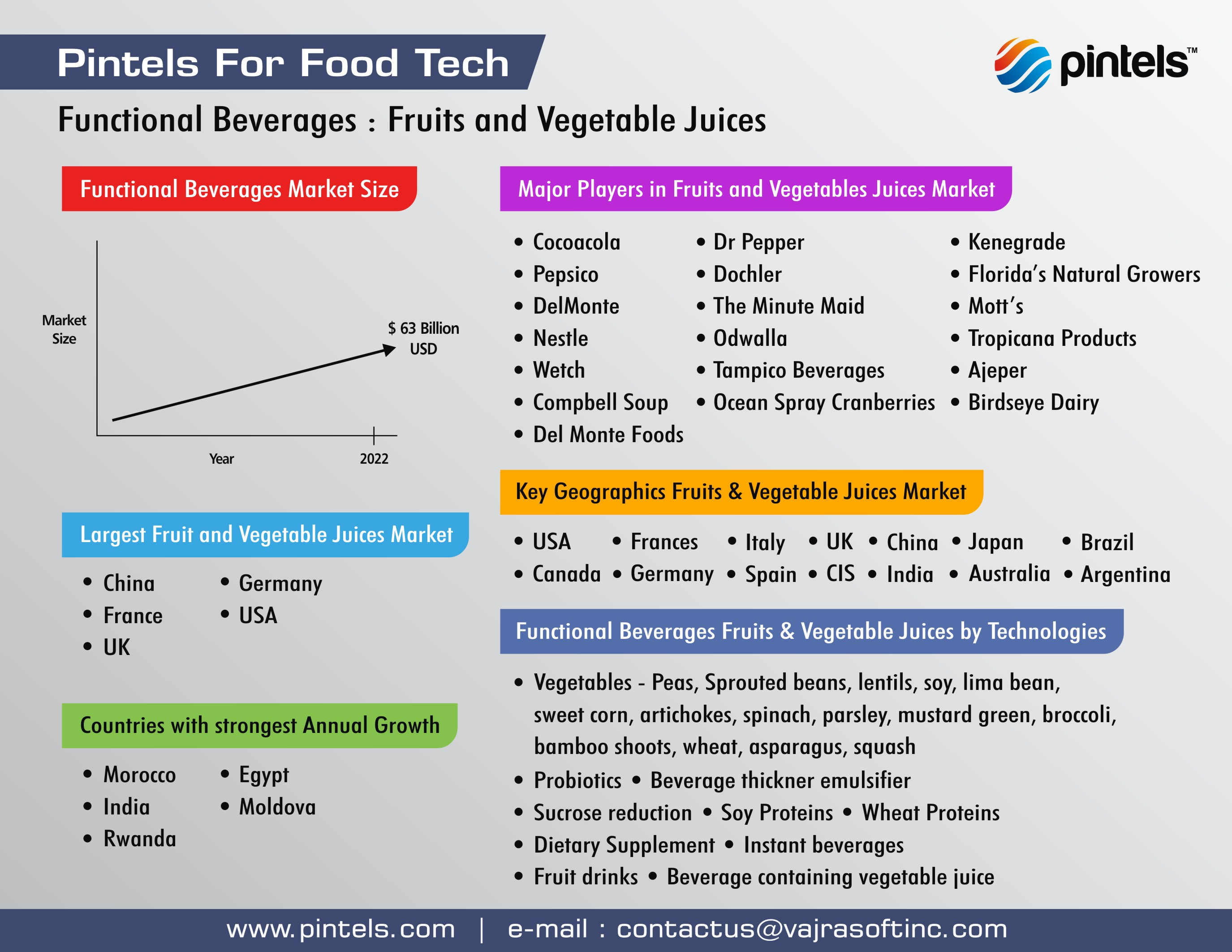 Food Tech Innovations