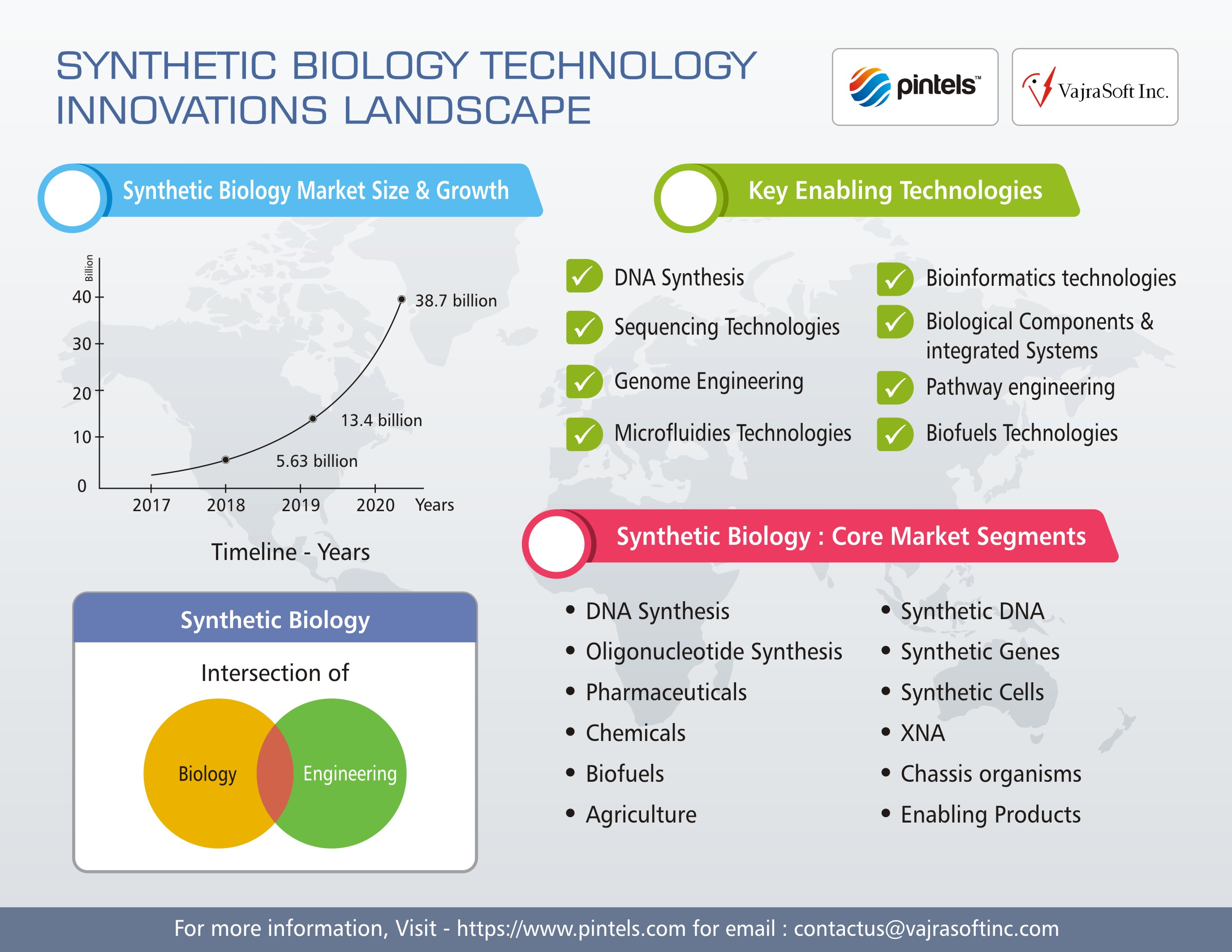 Synthetic Biology Innovations