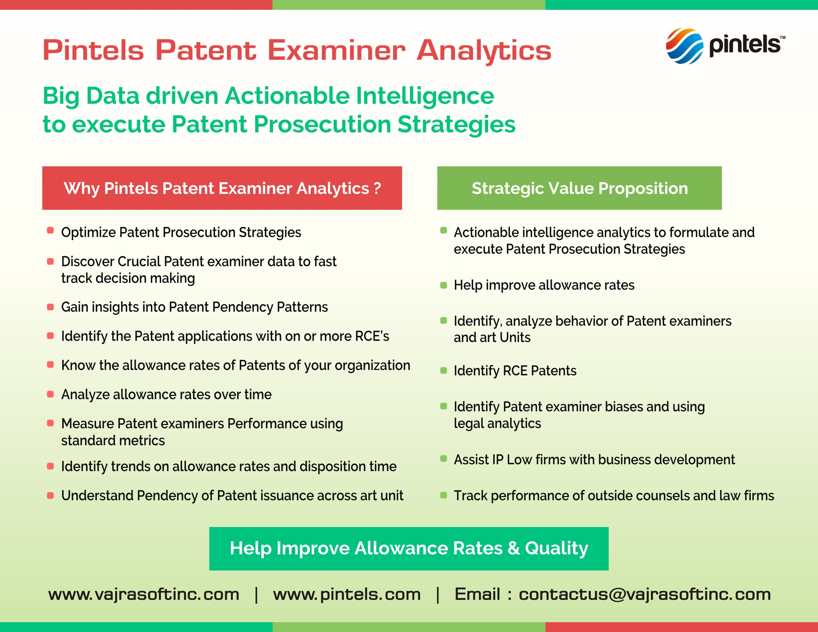 Pintels Patent Examiner Analytics