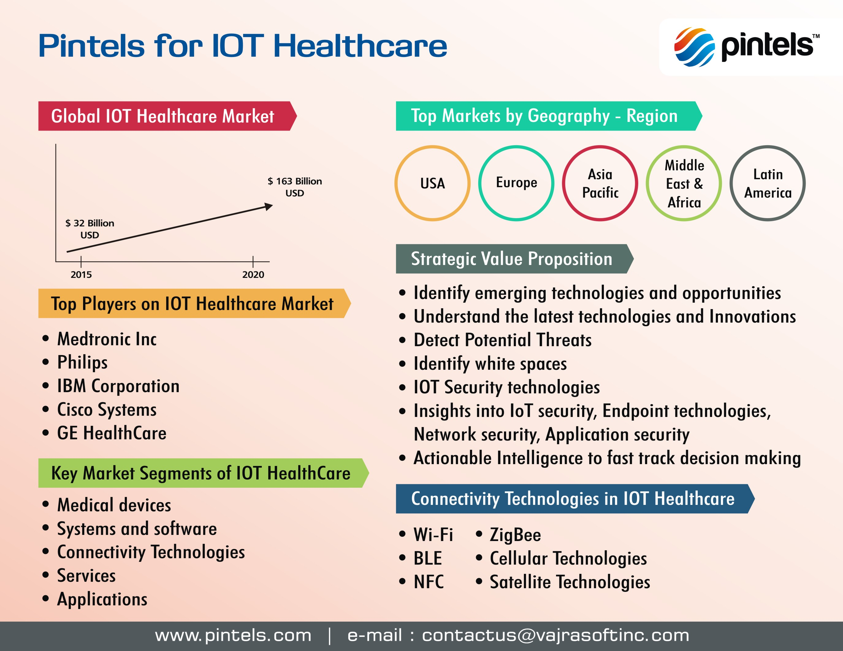 2018 healthcare business intelligence market competitive Additionally, our market intelligence services also helped the client to gain a clear understanding of the marketing strategies followed by the major competitors and their pricing policies for a wide array of products that are specific to the healthcare industry.
