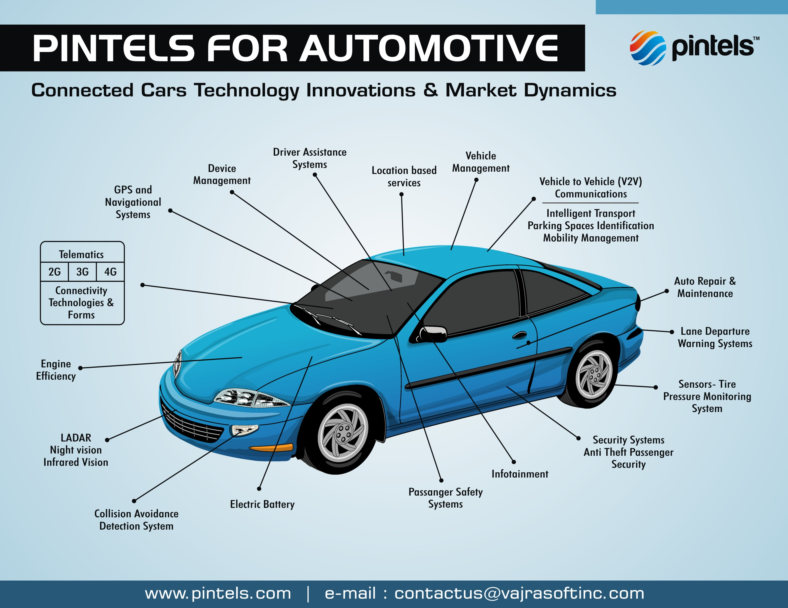 Pintels for Automotive Industry | VajraSoft Inc